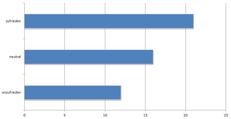 Auswertung Umfrage Familienbedürfnisse – Teil 3: Grundschulkinder