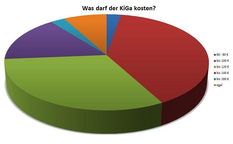 Auswertung Umfrage Familienbedürfnisse – Teil 2: Kinder von 3 bis 5 Jahren