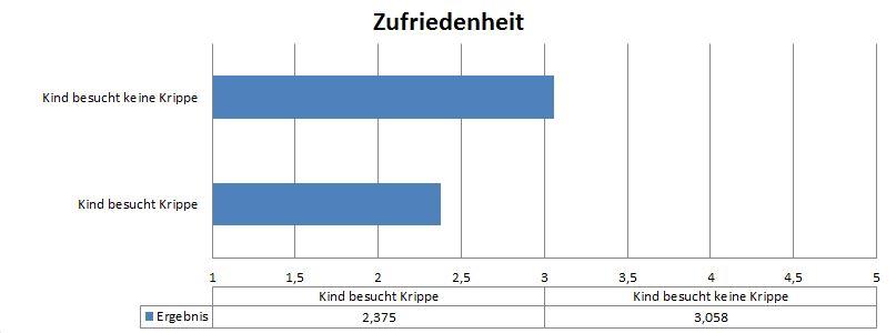 Auswertung Umfrage Familienbedürfnisse – Teil 1: Kinder von 0 bis 2 Jahren