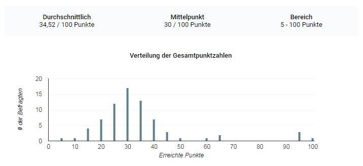 Statistik und Quiz-Auflösung: Wie gut kennst Du den Markt Oberthulba?