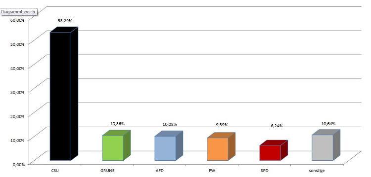 Die Ergebnisse der Landtagswahl aus dem Markt Oberthulba