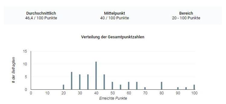 Statistik und Auflösung des zweiten Markt-Oberthulba-Quiz