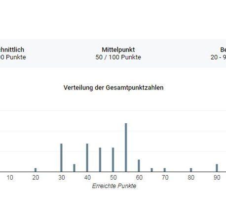 Statistik und Auflösung des dritten Markt-Oberthulba-Quiz