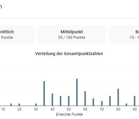 Auflösung des vierten Markt-Oberthulba-Quiz